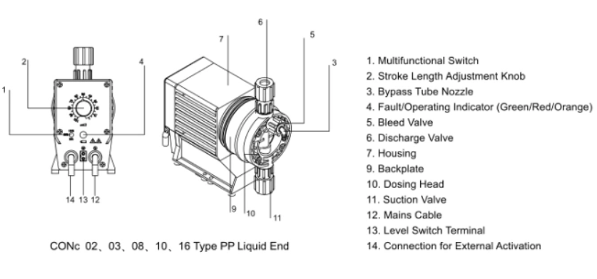 Feature and application of the dosing pump