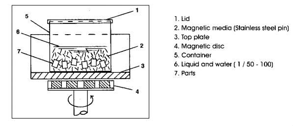 Figure 2 - Magnetic Polishing Machine Working principle